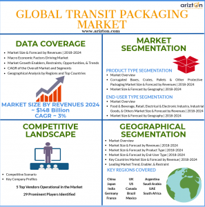 Global Transit Packaging Market Overview and Forecast 2024