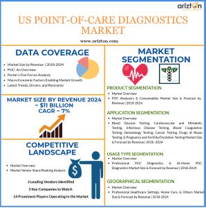 Point of Care Diagnostic Market in US - Market Overview
