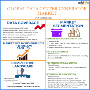 Global Data Center Generator Market Analysis and Overview