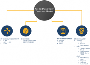 Global Data Center Generator Market Segments and Share Analysis