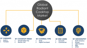 Global Radiant Cooktop Market Segments and Share 2024