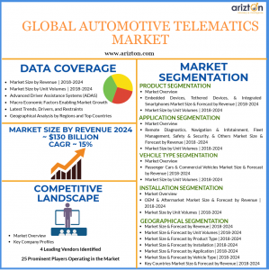 Automotive Telematics Market Overview and Insights