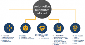 Automotive Telematics Market Segments and Share