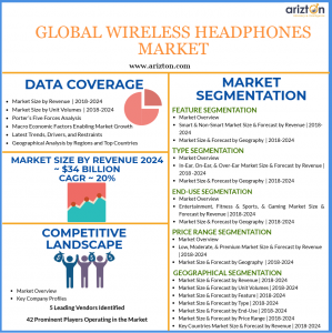 Wireless Headphones Market Analysis and Overview