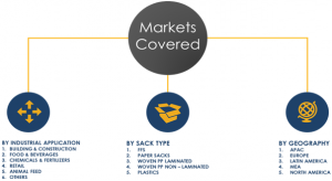 Industrial Sacks Market Segments and Share