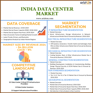 India Data Center Market Growth Forecast and Industry Analysis