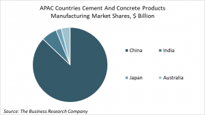 APAC Countries Cement And Concrete Products Manufacturing Market Share, By $ Billions