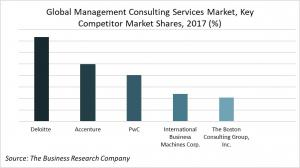 Global Management Consulting Services Market, Key Competitor Market Share In 2017, By Percentages