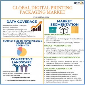 Digital Printing Packaging Market Analysis & Forecast