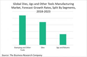 Global Dies, Jigs And Other Tools Manufacturing Market, Forecast Growth Rates, Split By Segments 2018-2023