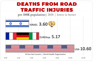 34,026 Car Accident Deaths Annually in America. 2 Times Worse Than Europe - 3 Time Worse than Israel (safest)