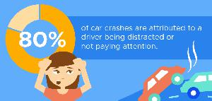 80% of accidents are because of distractions