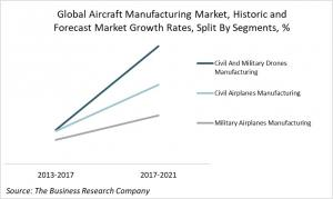 Global Aircraft Manufacturing Market, Historic and Forecast Market Growth Rates Split By Segments, By Percentage