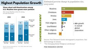 Muslims Highest population growth in the world - by Don Juravin