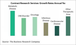 Contract Research Services Annual Growth Rates By Segmentation, By Percentages