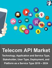 Telecom API Market Analysis