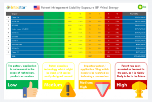 BP Wind Energy Patent Infringement Liability Exposure