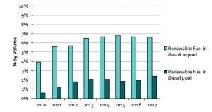 Renewable Fuel Content by Fuel Pool in Canada 2010-2017
