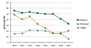British Columbia LCFS - biofuel LCA improvements 2010-2017