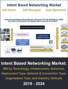 Intent Based Network Market Sizing