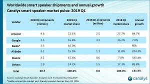 Amazon still leads the smart speaker market in Q1 19