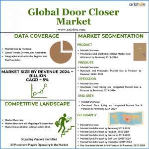 Global door closers Market Overview