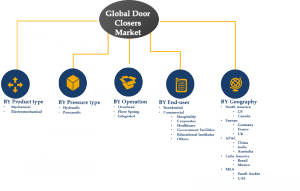 door_closers_market_segments_and_share_2024_9.png