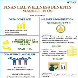 US Financial Wellness Benefits Market Overview, Growth 2024