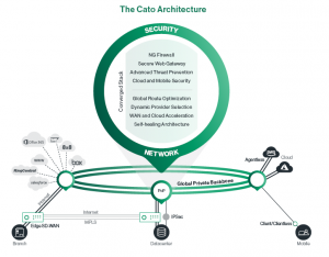 Cato Networks Architecture