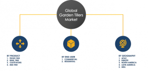 Global garden tillers market segments share 2024