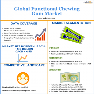 Functional Chewing Gum Market Overview 2024