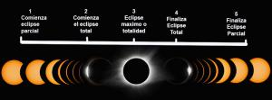 fases del Eclipse solar total