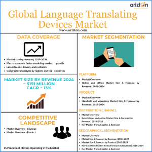 Language translating devices market overview 2024