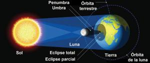Diagrama del Eclipse solar
