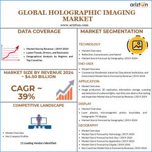 Holographic Imaging market size and growth