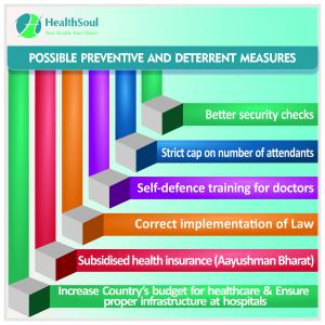 Prevention of violence at healthcare place | HealthSoul