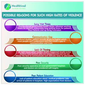 Reasons for violence against healthcare workers | HealthSoul