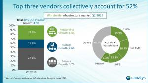 Worldwide infrastructure top vendors Q119
