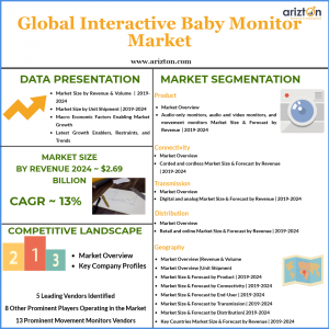 Global interactive baby monitor market size and share 2024