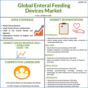 Enteral Feeding Devices Market Size and Growth Analysis 2024