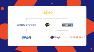 PledgeCamp Announced A Partnership With Public Blockchain Klaytn