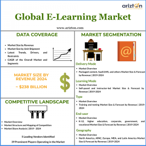 E-learning Market Size 2024