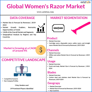 Global Women's Razor Market Size 2024