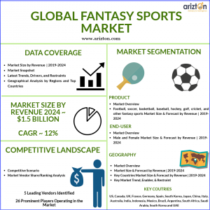 Global Fantasy Sports Market Size