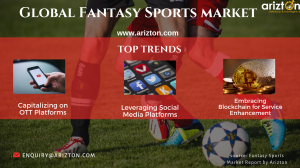 Top trends in the Global Fantasy Sports Market 2024