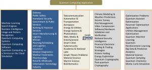 Quantum Technology Application Areas