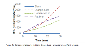 Corrected kinetic curve for Blank, Orange Juice, Human serum and Rat liver lysate