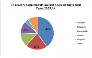 US Diatery Supplements Market Share by Ingredient Type, 2025, %