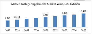 Mexico Dietary Supplements Market Value, USD Million