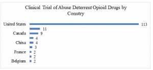 Clinical Trial of Abuse Deterrent Opioid Drugs by Conutry